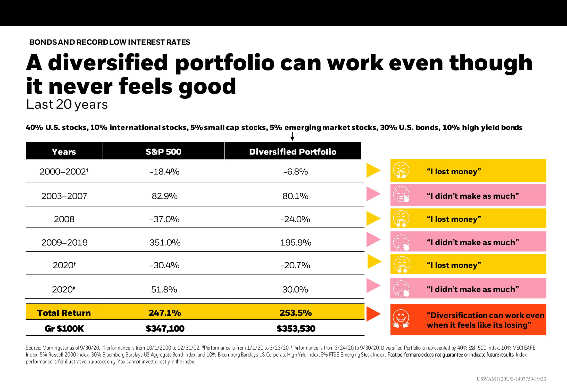 A diversified portfolio can work Chart-1
