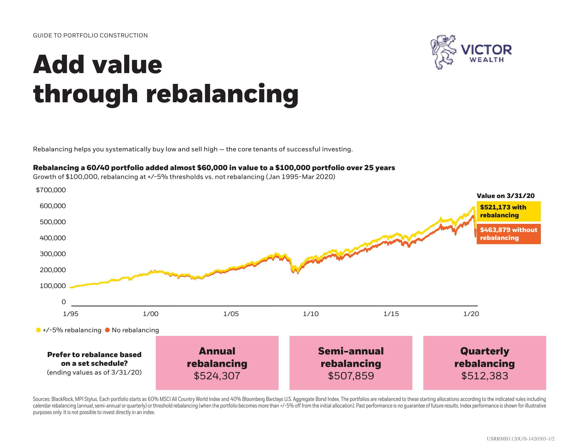 Add Value Through Rebalancing Chart