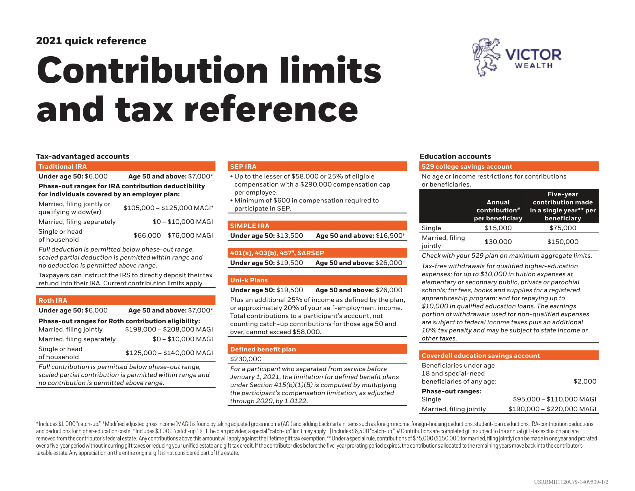 Contribution Limits and Tax Guide