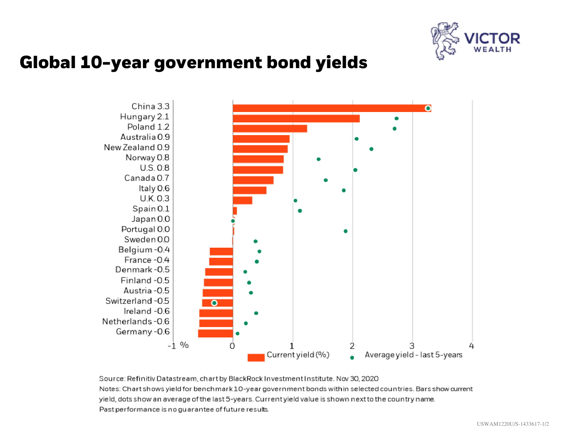 Global 10 year Govt Bond Yields Chart 1