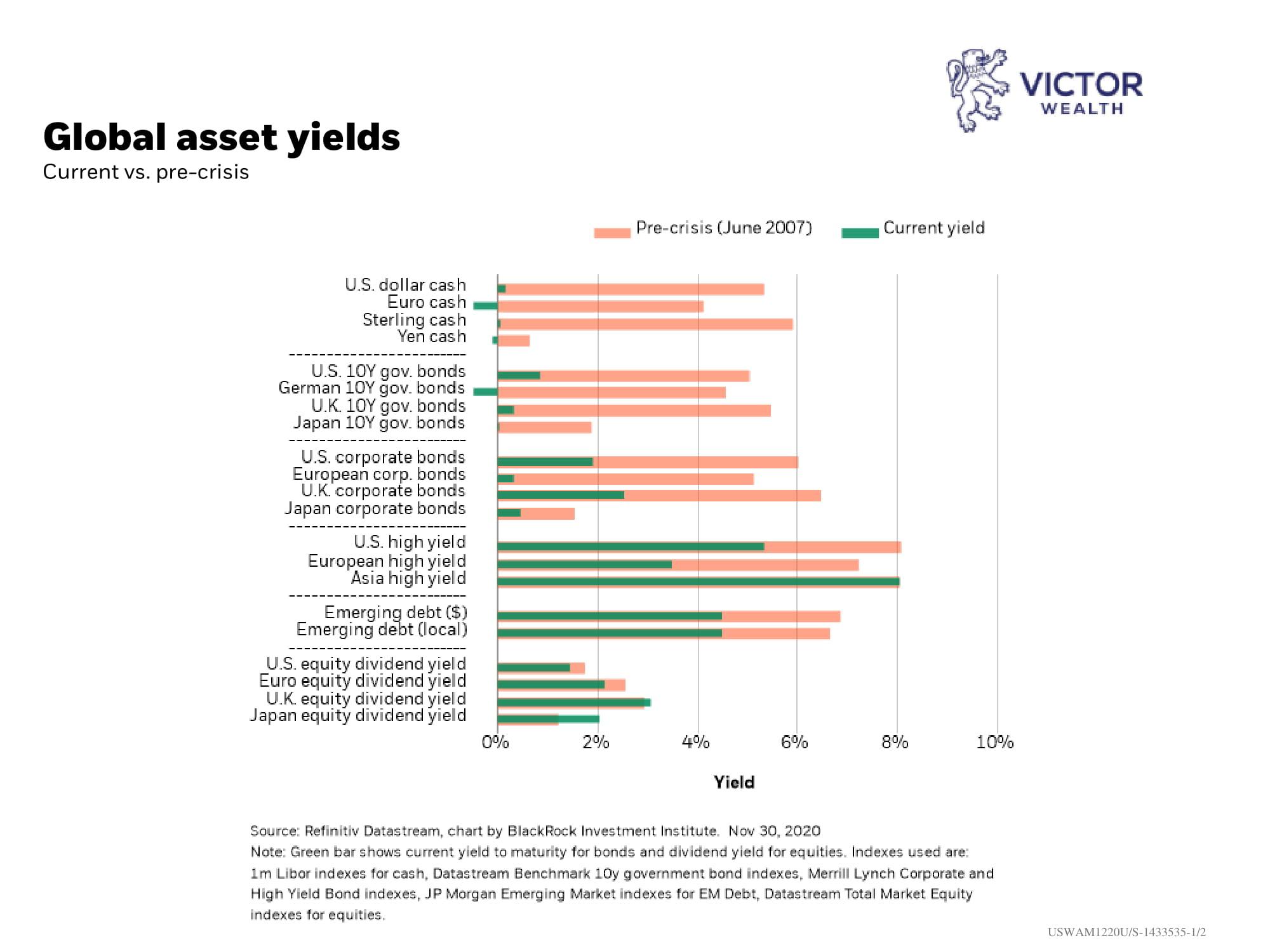 Global Asset Yields Chart