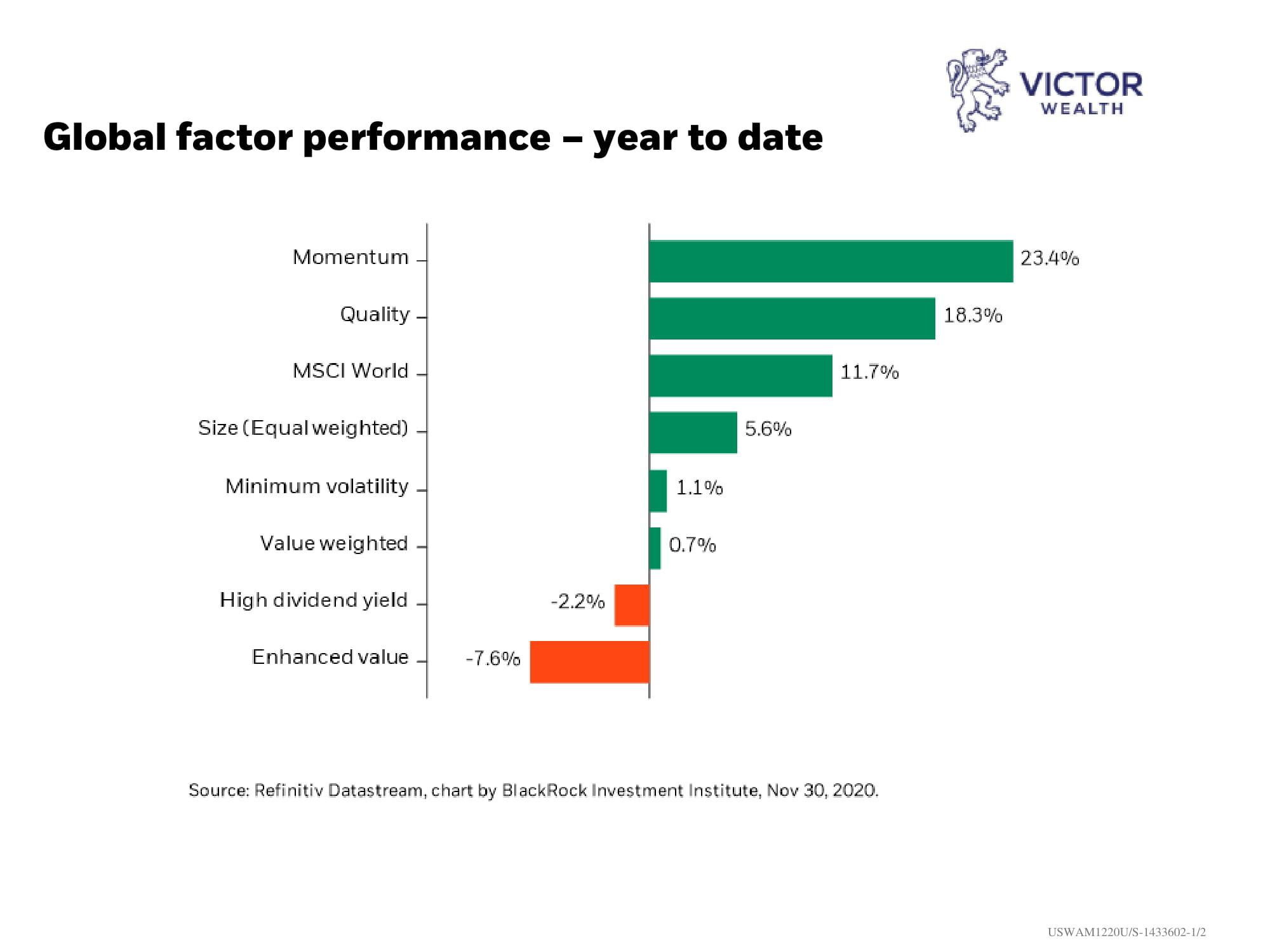 Global Factor Performance Chart