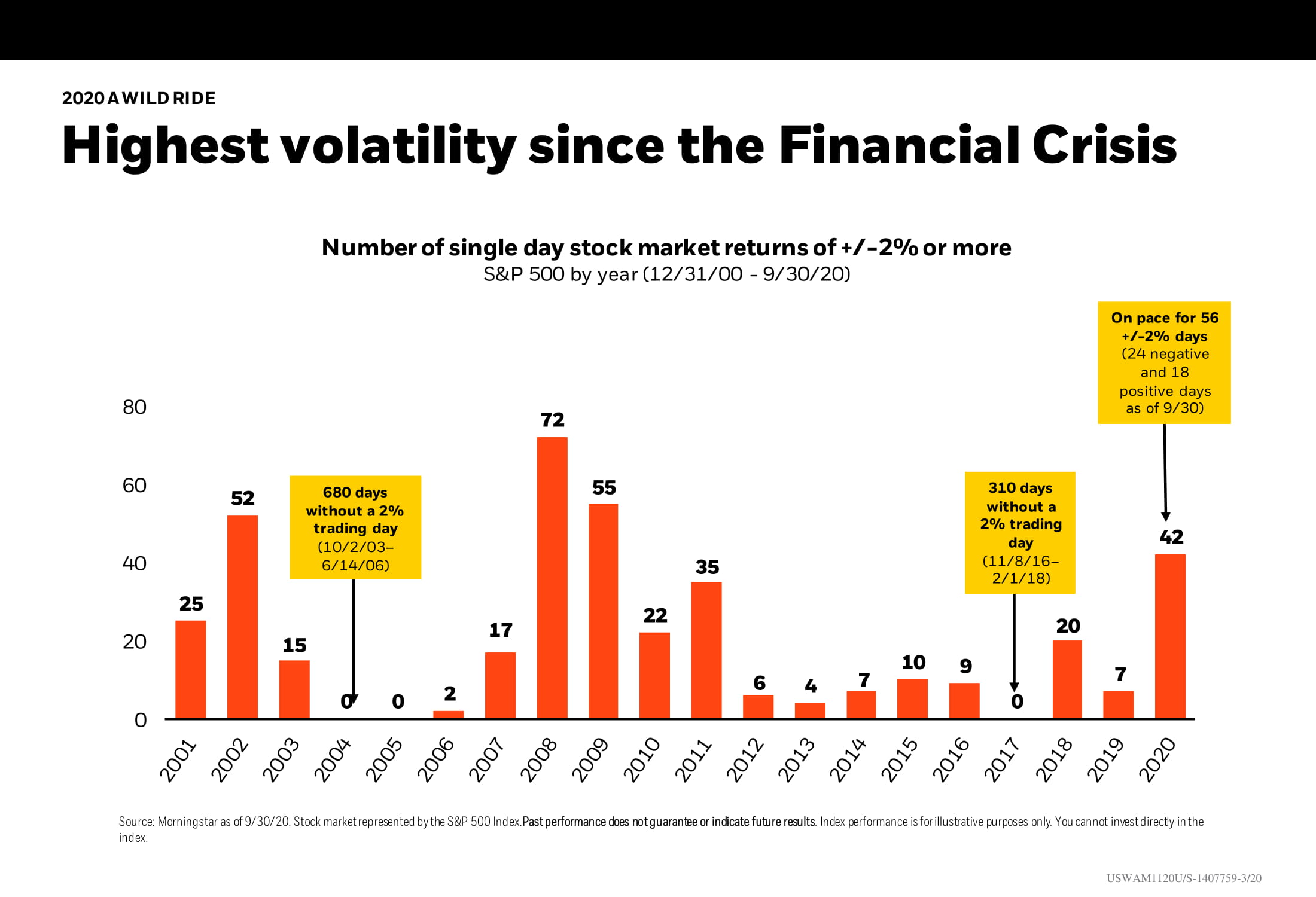 Highest volatility since the Financial Crisis Chart