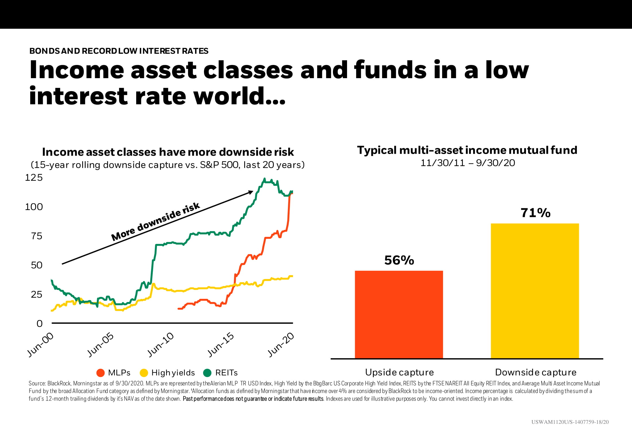 Income asset classes and funds in a low interest rate world…Chart