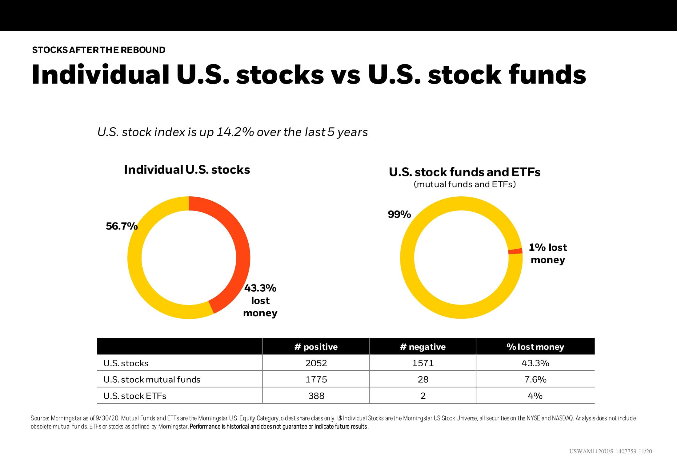 Individual U.S. stocks vs U.S. stock funds Chart