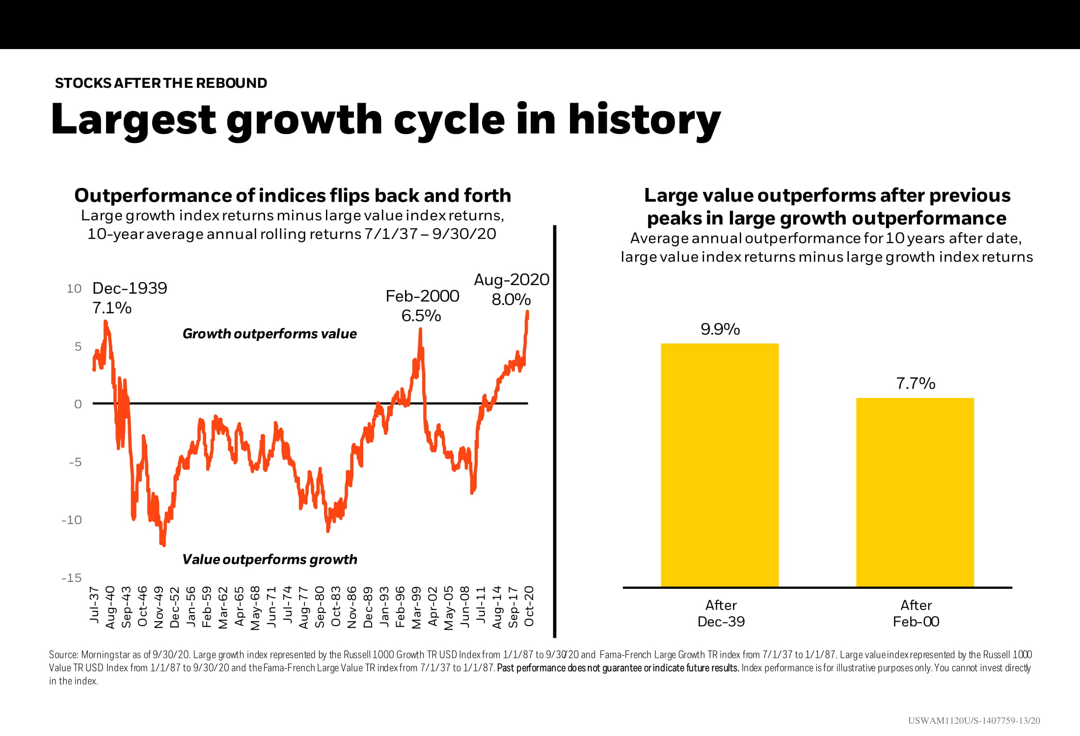 Largest growth cycle in history Chart