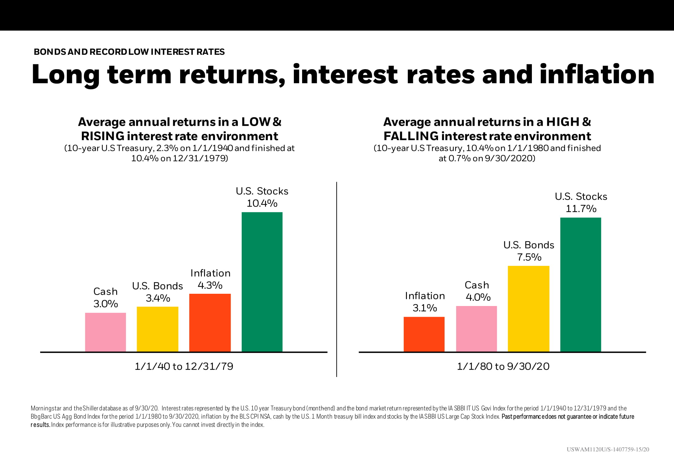 Long term returns_ interest rates and inflation
