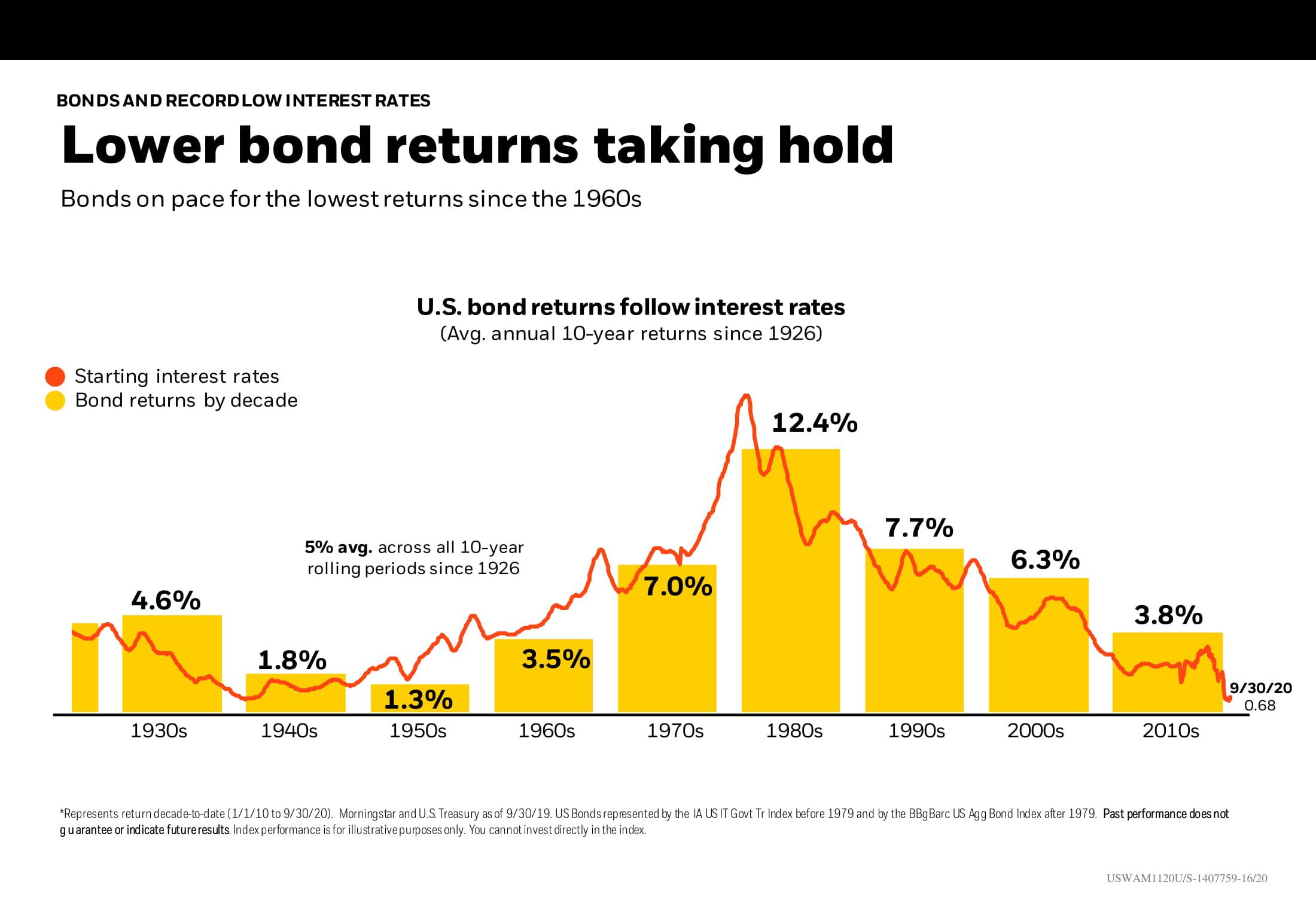Lower bond returns taking hold Chart
