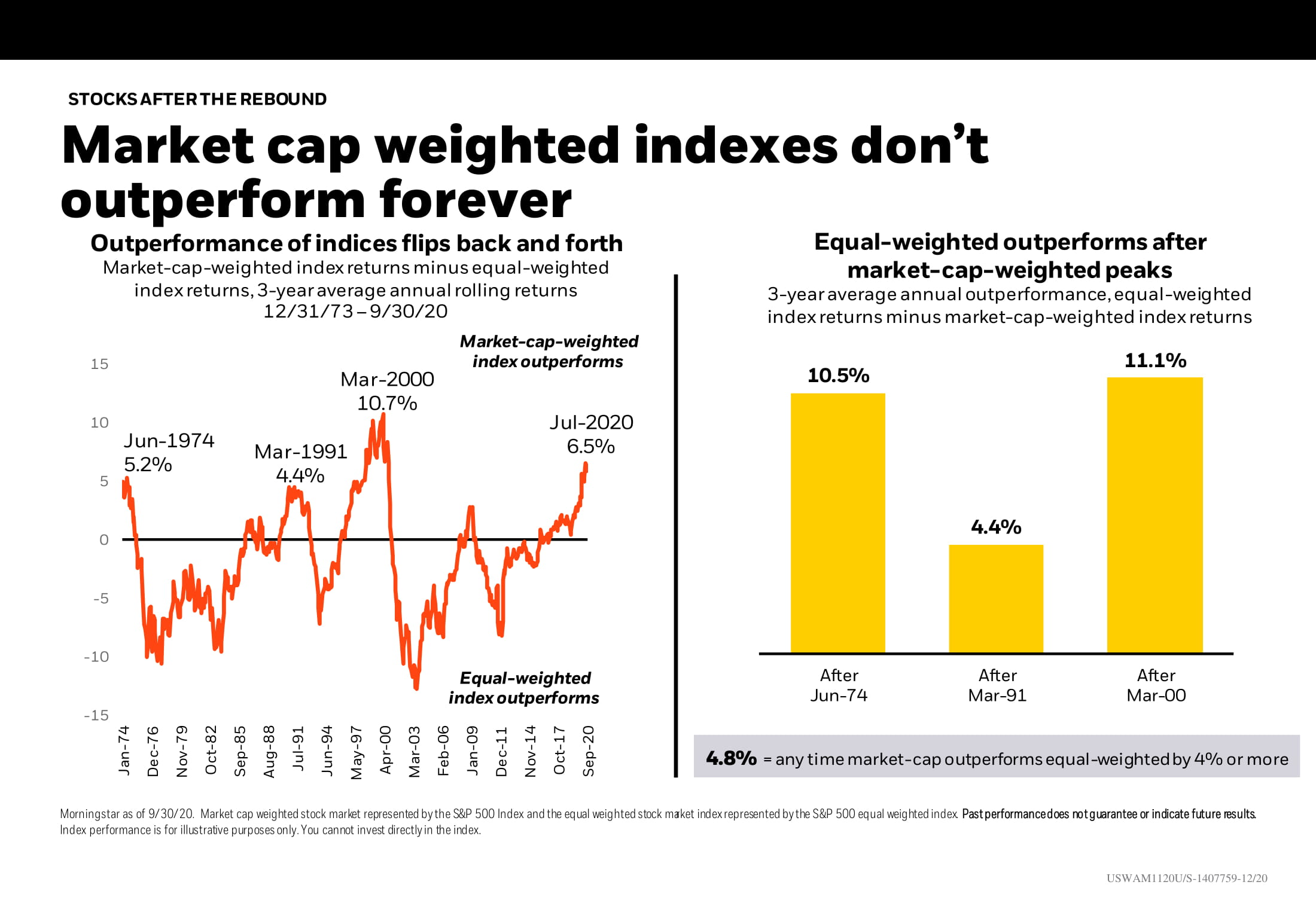 Market cap weighted indexes don't outperform forever Chart-1
