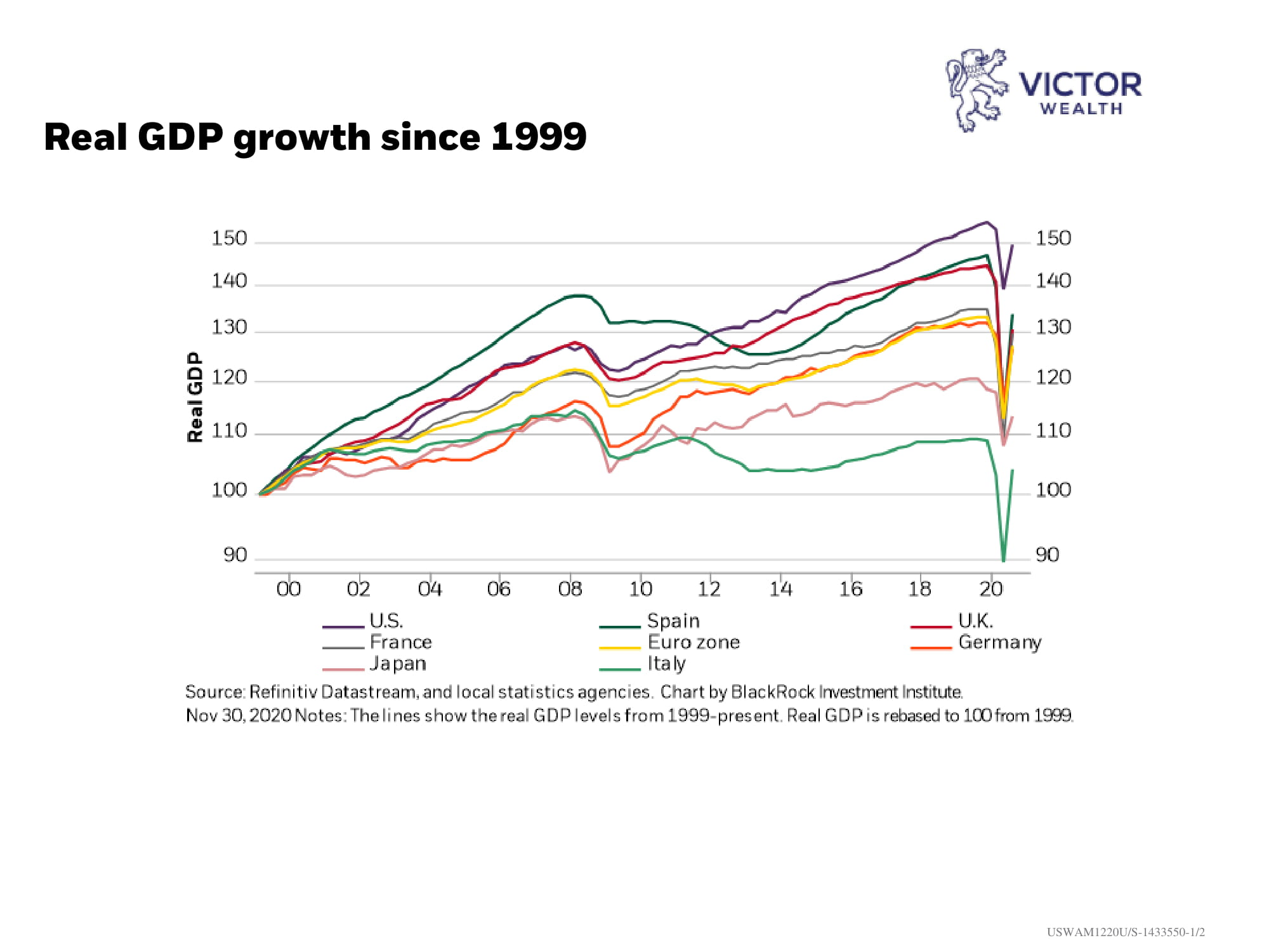 Real-GDP-Growth-20-year Chart