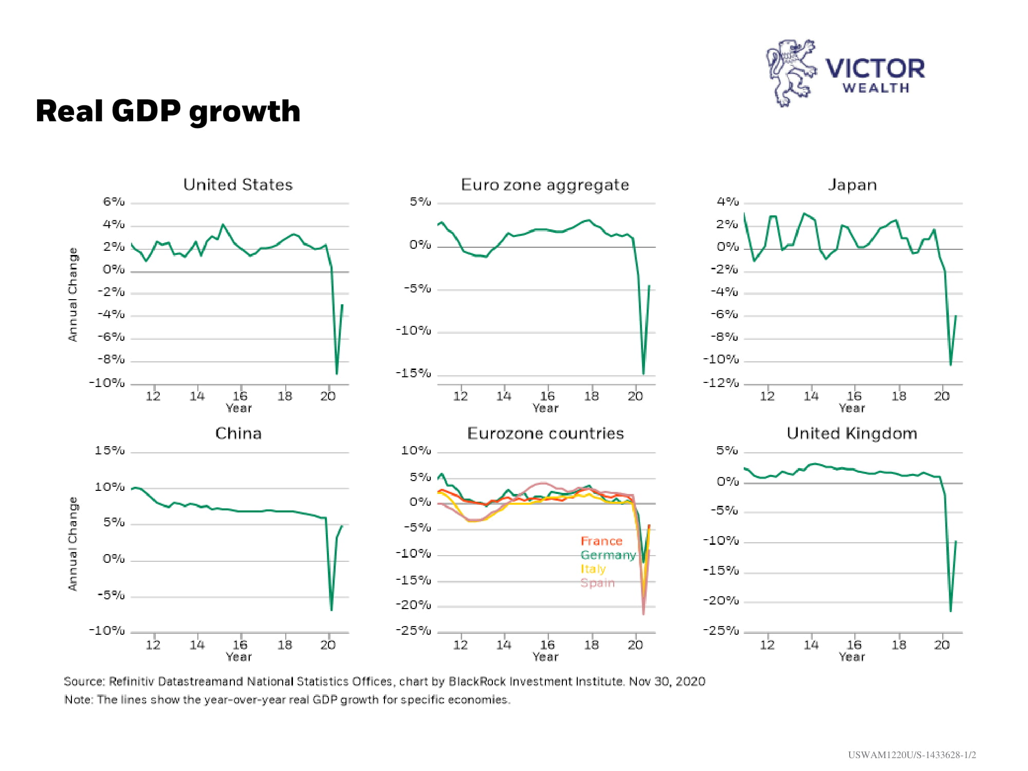 Real GDP Growth Chart-1