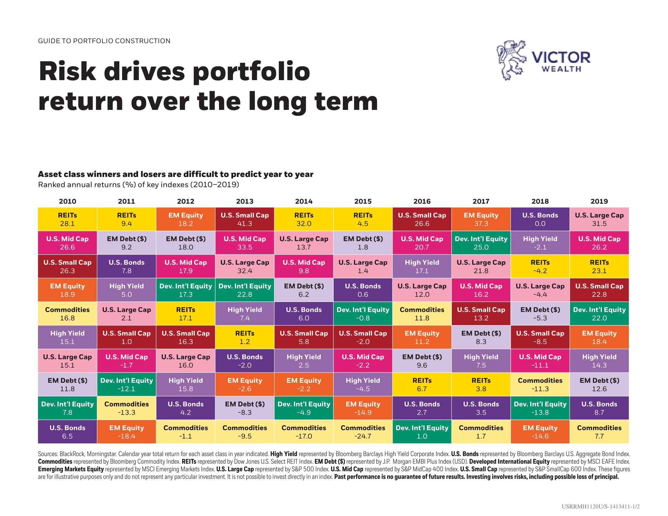 Risk Drives Portfolio Return Chart