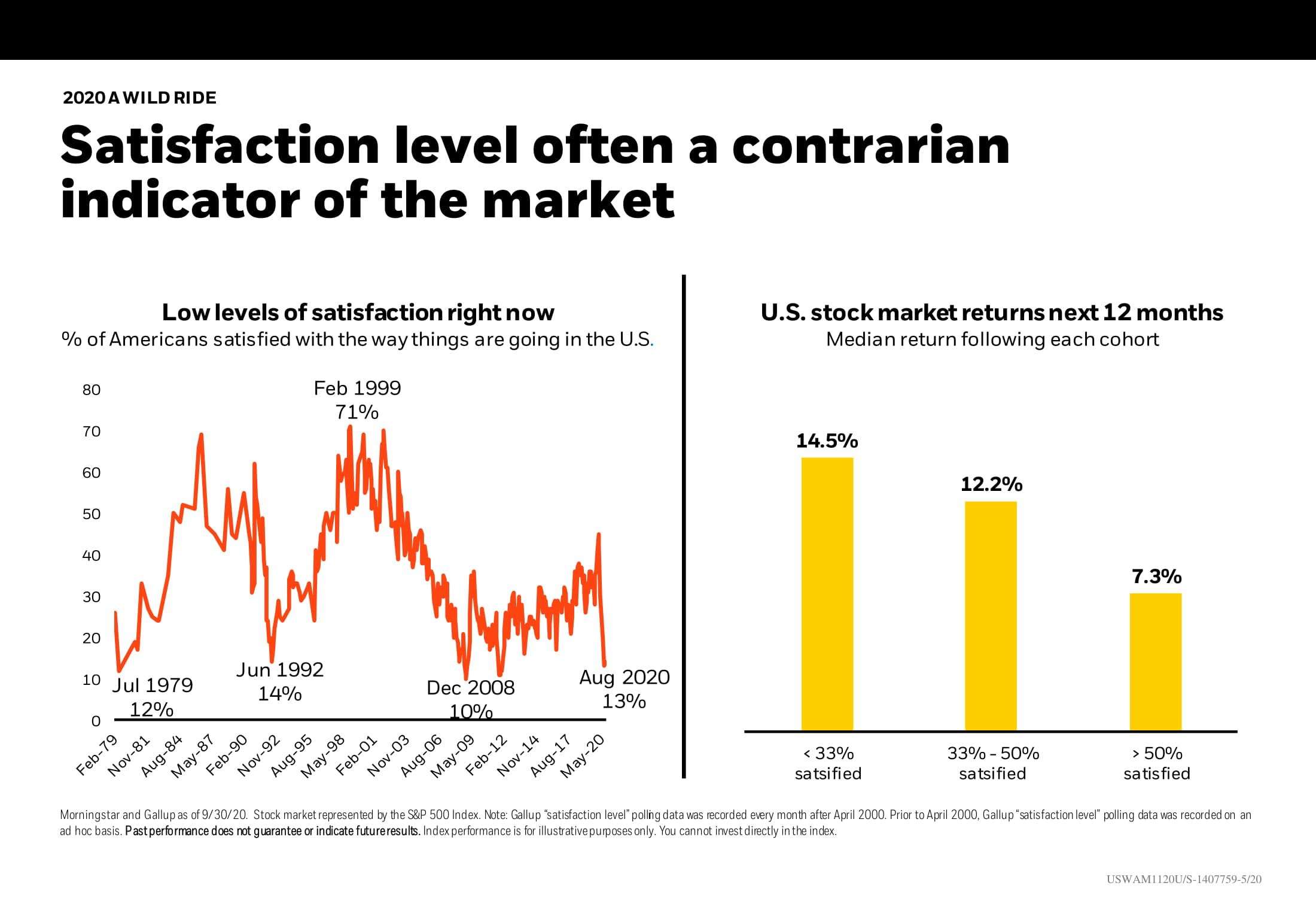 Satisfaction level often a contrarian indicator of the market Chart-1