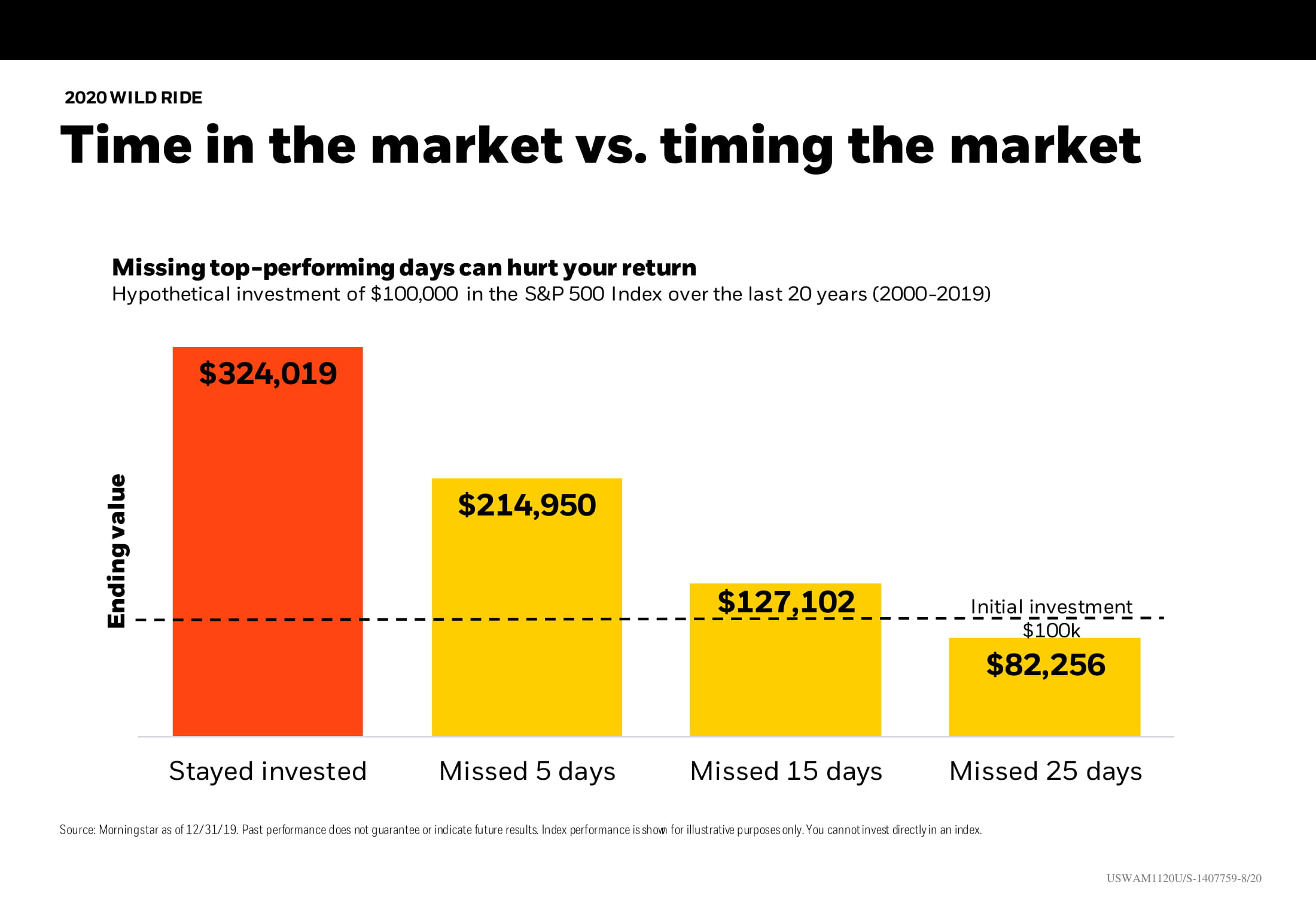 Time in the market vs. timing the market Chart-1