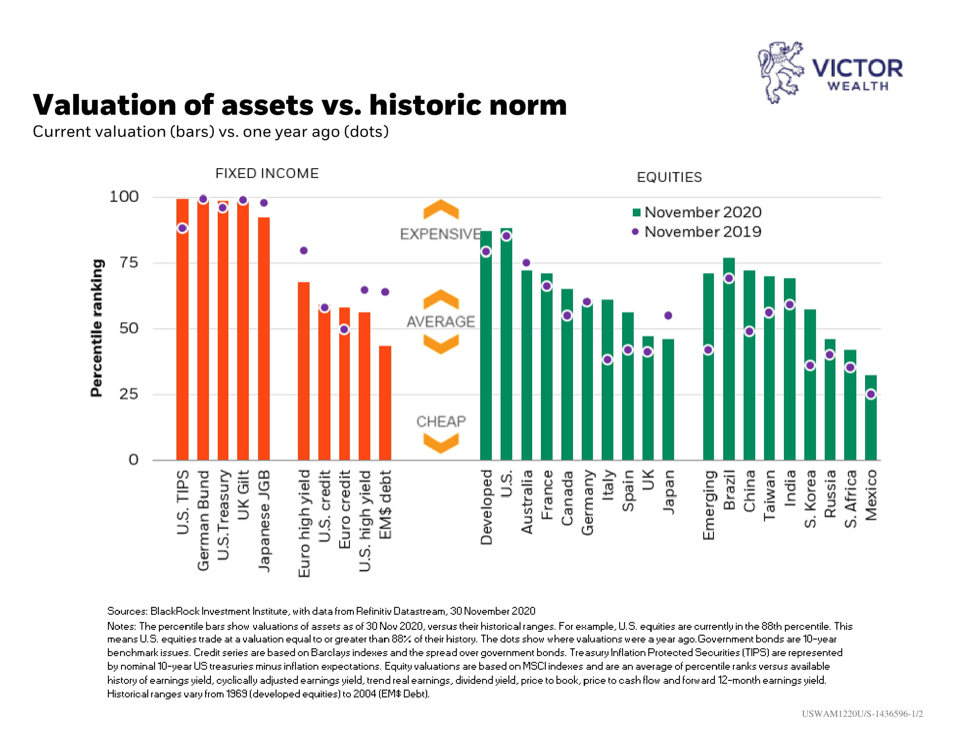 Valuation of Asset vs Historic norm Chart